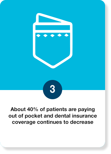 About 40% of patients are paying out of pocket and dental insurance coverage continues to decrease